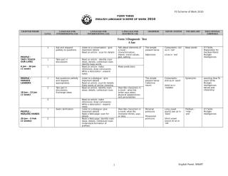 EL Sec Yearly Scheme of Work Form 3  Sample 2 2010.doc