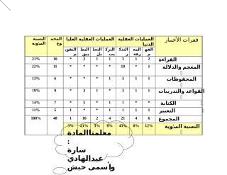 جدول مواصفات الصف السادس2.doc